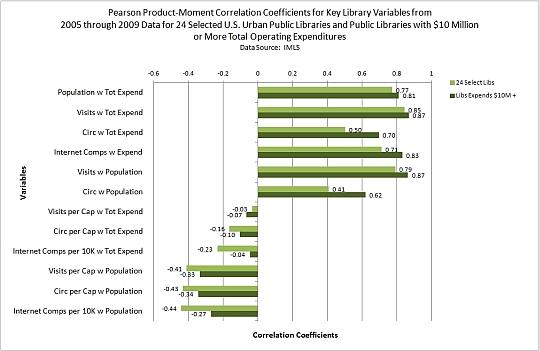 Expend & Population Correlations