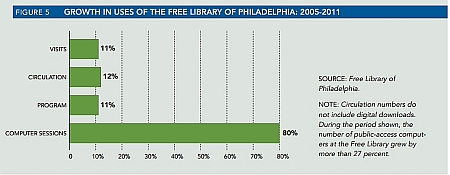 PEW Philadelphia Report Bar Chart