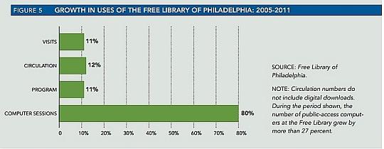 PEW Philadelphia Graph