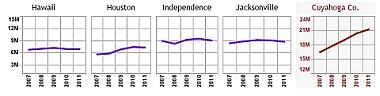Trellis Chart Adaptation