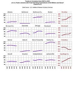 Circ Chart #1