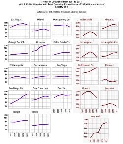 Circ Chart #2