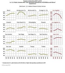 Visits chart #2