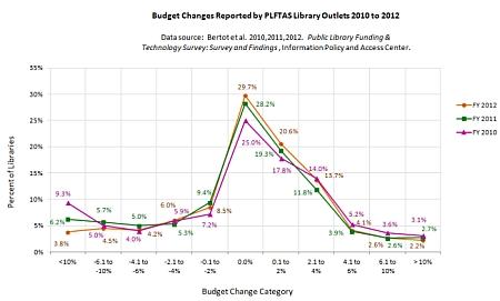 Budget Change Line