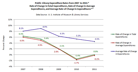 Pub Lib Expend Rates